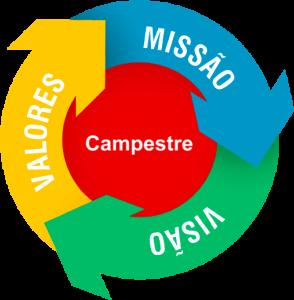 missao-visao-campestre2